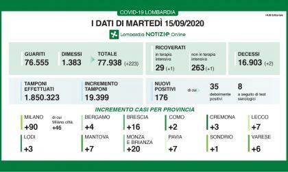Coronavirus: 16 nuovi contagiati nel Bresciano, 176 in Lombardia
