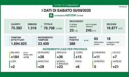 Coronavirus: 36 nuovi casi in provincia di Brescia, 388 in Lombardia