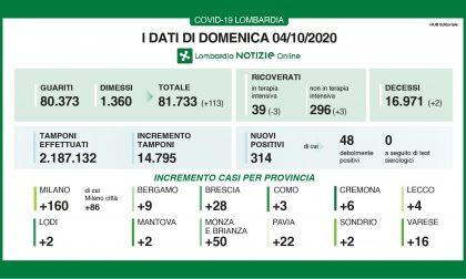 Coronavirus: 28 nuovi contagiati nel Bresciano, 314 in Lombardia