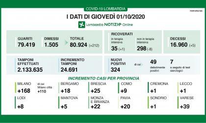 Coronavirus, 25 nuovi contagiati nel Bresciano ma preoccupa il dato nazionale: 2.548 casi