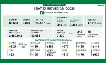 Coronavirus, ben 382 nuovi contagiati nel Bresciano
