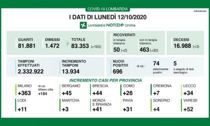 Coronavirus: 44 casi nel Bresciano, 696 in Lombardia e 4.619 in Italia