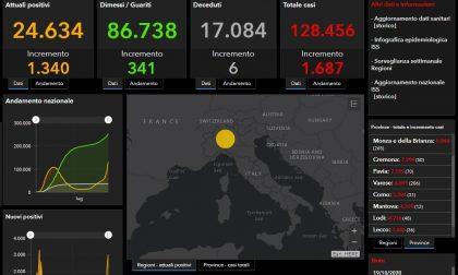 Coronavirus: 39 nuovi contagiati nel Bresciano, 1.687 in Lombardia e 9.338 in Italia