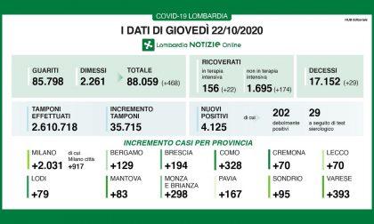 Coronavirus: 194 nuovi contagiati nel Bresciano, 4.125 in Lombardia e 16.079 in Italia