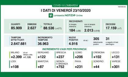 Coronavirus: 237 nuovi contagiati nel Bresciano, 4.916 in Lombardia e 19.143 in Italia