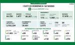 Coronavirus: 93 casi nel Bresciano, 2.975 in Lombardia, 11.705 in Italia