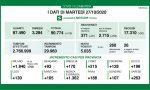 Coronavirus, in Lombardia più di 5mila nuovi contagiati e 58 morti