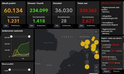 Coronavirus: 19 nuovi contagiati nel Bresciano, 350 in Lombardia
