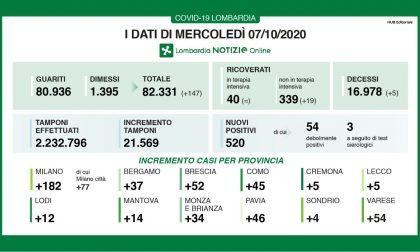 Coronavirus, boom di contagi: 52 nel Bresciano, 520 in Lombardia e 3.678 in Italia