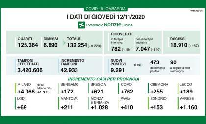 Coronavirus: 621 nuovi contagiati nel Bresciano, 9.291 in Lombardia e 37.978 in Italia