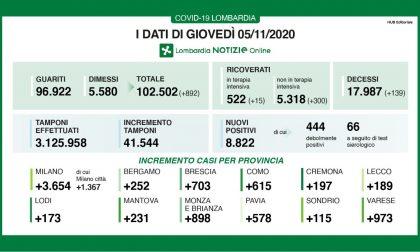 Coronavirus: in Lombardia 139 morti in un giorno, 445 in Italia