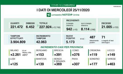 Coronavirus: 391 nuovi contagiati nel Bresciano, 5.173 in Lombardia e 25.853 in Italia