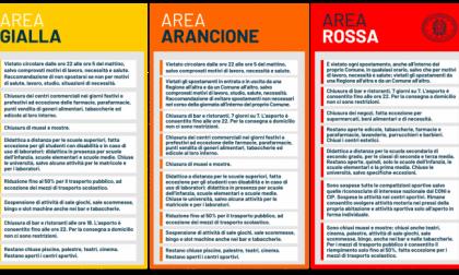 Lombardia zona rossa fino al 3 dicembre