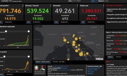 Coronavirus: 462 nuovi contagiati nel Bresciano, 8.853 in Lombardia e 34.767 in Italia