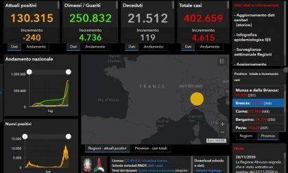 Coronavirus: 360 nuovi contagiati nel Bresciano, 4.615 in Lombardia e 26.323 in Italia