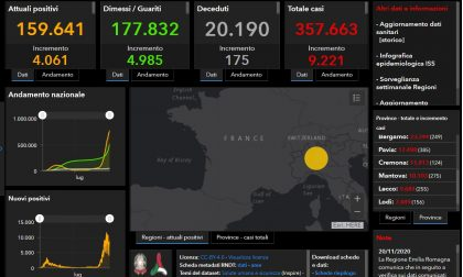 Coronavirus: 623 nuovi contagiati nel Bresciano, 9.221 in Lombardia e 37.242 in Italia