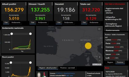 Coronavirus: 467 nuovi contagiati nel Bresciano, 8.129 in Lombardia e 37.255 in Italia