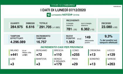 Coronavirus, solo 110 nuovi contagiati nel Bresciano, 1.562 in Lombardia e 13.720 in Italia