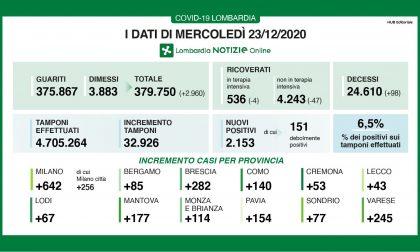 Coronavirus: 14.522 casi in Italia, 2.153 in Lombardia e 282 nel Bresciano