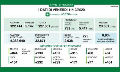 Coronavirus: scendono i nuovi contagiati nel Bresciano, crescono in Lombardia e in Italia