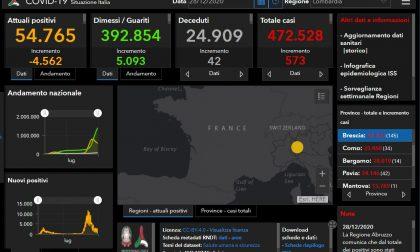 Coronavirus, Brescia è la provincia lombarda con il maggior numero di nuovi contagiati