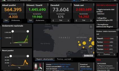 Raddoppiano i contagiati nel Bresciano e in Lombardia