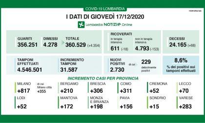 Coronavirus: 306 nuovi contagiati nel Bresciano, 2.730 in Lombardia e 18.236 in Italia