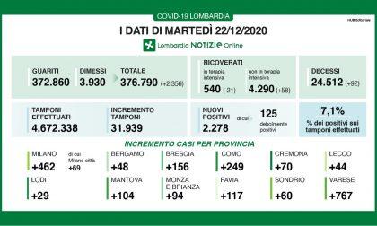 Coronavirus: 156 nuovi contagiati nel Bresciano, 2.278 in Lombardia e 13.318 in Italia