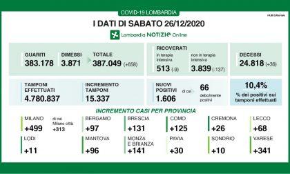 Coronavirus: 131 nuovi contagiati nel Bresciano, 1.606 in Lombardia e 10.407 in Italia