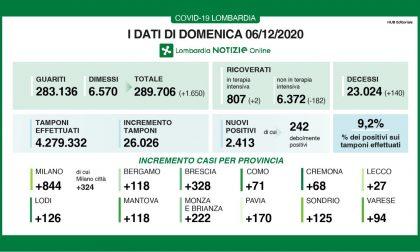 Coronavirus: 328 nuovi contagiati nel Bresciano, 2.413 in Lombardia e 18.887 in Italia