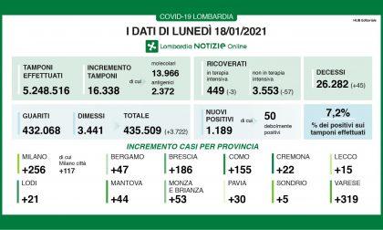 Coronavirus: 186 nuovi contagiati nel Bresciano, 1.189 in Lombardia e 8.825 in Italia