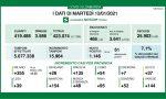 Coronavirus, diminuiscono i contagiati nel Bresciano e in Lombardia