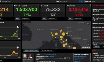 Coronavirus: 206 casi nel Bresciano, 1.709 in Lombardia e 14.245 nuovi positivi in Italia