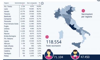 Vaccini anti-Covid, Lombardia quart'ultima per somministrazioni