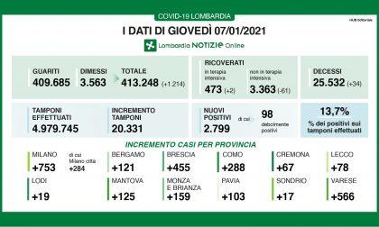 Coronavirus: 455 nuovi contagiati nel Bresciano, 2.799 in Lombardia e 18.020 in Italia