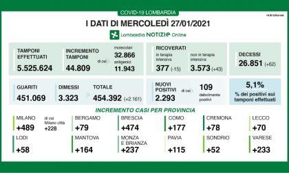 Coronavirus: 474 nuovi contagiati nel Bresciano, 2.293 in Lombardia e 15.204 in Italia