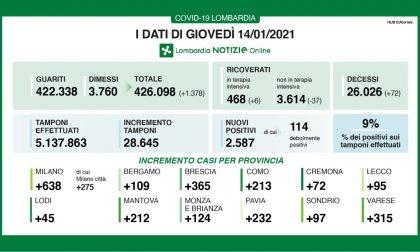 Coronavirus: 365 nuovi contagiati nel Bresciano, 2.587 in Lombardia e 17.246 in Italia