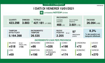 Coronavirus: 326 nuovi contagiati nel Bresciano, 2.205 in Lombardia e 16.146 in Italia