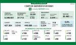 Coronavirus: 436 nuovi contagiati nel Bresciano, 2.234 in Lombardia e 14.078 in Italia