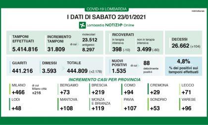 Coronavirus: 219 nuovi contagiati nel Bresciano, 1.535 in Lombardia e 13.331 in Italia