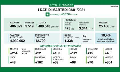 Coronavirus: 100 nuovi contagiati nel Bresciano, 1.338 in Lombardia e 15.378 in Italia