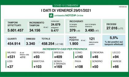 Coronavirus: 409 nuovi contagiati nel Bresciano, 1.900 in Lombardia e 13.574 in Italia