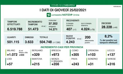 Coronavirus, nuovo record di contagiati: mille casi nel Bresciano