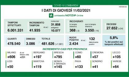 Brescia è la provincia italiana con più contagiati dopo Roma