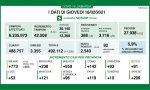Coronavirus: 559 nuovi contagiati nel Bresciano, 2.540 in Lombardia e 13.762 in Italia