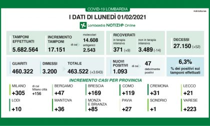 Coronavirus: 169 nuovi contagiati nel Bresciano, 1.093 in Lombardia e 7.925 in Italia