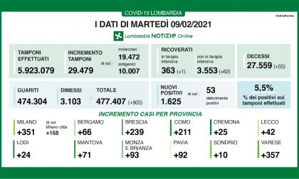 Coronavirus: 239 nuovi contagiati nel Bresciano, 1.625 in Lombardia e 10.630 in Italia
