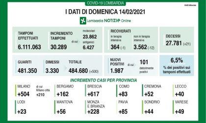 Coronavirus: a Brescia un terzo dei contagiati della Lombardia