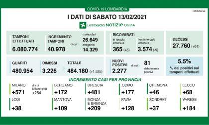 Coronavirus: 481 nuovi contagiati nel Bresciano, 2.277 in Lombardia e 13.352 in Italia