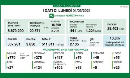 Coronavirus: 497 nuovi contagiati nel Bresciano, 2.135 in Lombardia e 13.114 in Italia